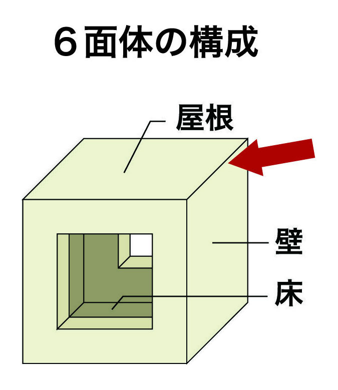 6面体の構成